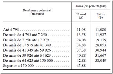 Tabela de Taxas Gerais de IRS