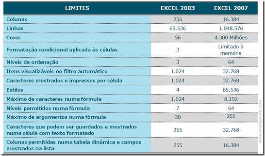 Tabels Excel 2003 vs Excel 2007